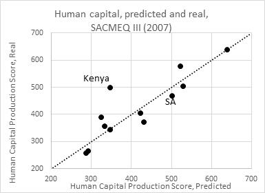 SACMEQ III graph
