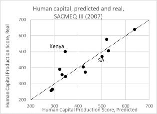 kenya educ graph